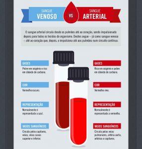 gasometria arterial e venosa