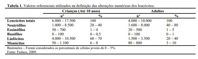valores de referencia hemograma completo criança