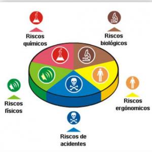 categorias de risco boas práticas em laboratórios de análises clínicas