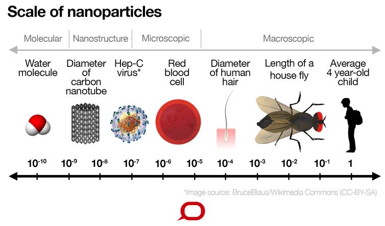 escala das nanopartículas nanomedicina nanotecnologia medicina cosméticos