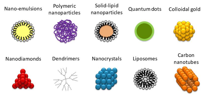 nanopartículas nanomedicina nanotecnologia