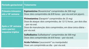 Toxoplasma gondii sintomas toxoplasmose