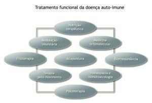 tratamento funcional da doença auto imune moducacao imunitaria nutricao terapeutica psicoterapia